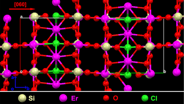 Crystal erbium compound offers superior optical properties