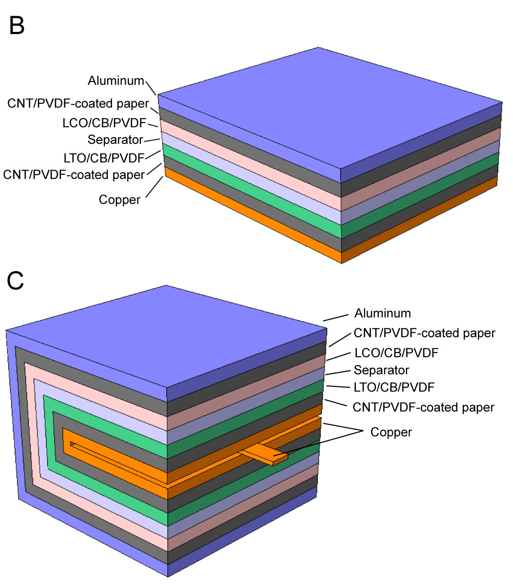 Research paper on lithium ion battery