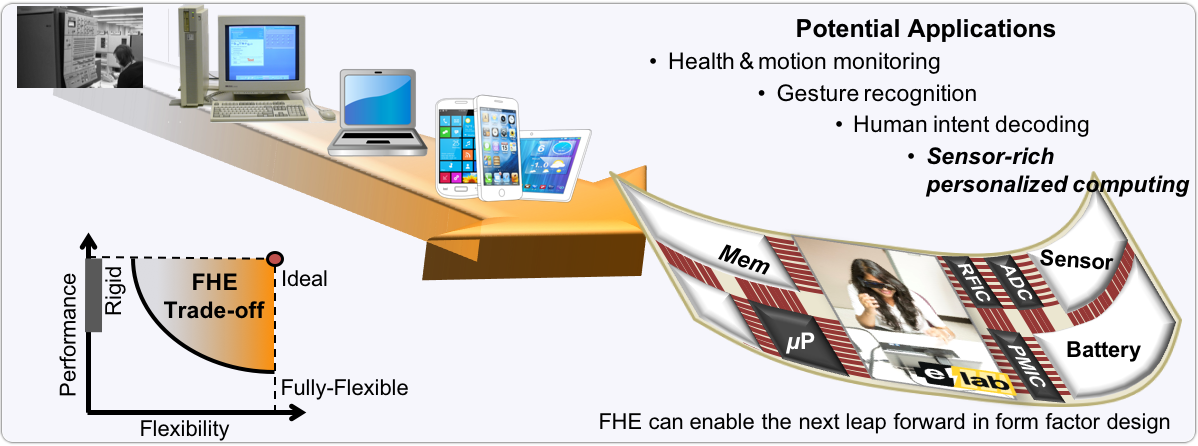 "A graphic displaying the evolution of displays that are the motivation of the next step of flexible displays with a caption of ""Flexible hybrid electronics display the next step in form factor evolution. This figure shows a system-on-polymer (SoP) proposal with flexible circuits, display and battery, and rigid integrated circuits, demonstrating an optimization of flexible and rigid parts to optimize performance. Graphic courtesy of Umit Ogras"""