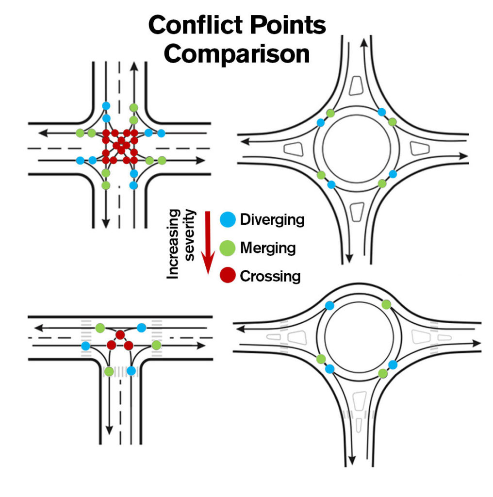 A graphic showing points in four-way intersections where vehicles can collide.