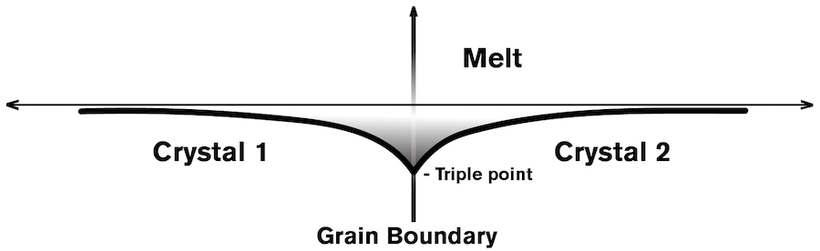 "Graph - Caption: FIGURE 1 Caption: Between solid crystals that form when metals solidify are what are called grain boundary grooves. The angle at which the solid crystals and liquid melt meet (the triple point, or thermodynamic equilibrium) depends on bias field energy. Kumar Ankit used simulations to study the evolution of  grain boundaries in solidifying metals to confirm the effect of the bias field predicted by Martin Glicksman. Graphic by Erika Gronek/ASU based on the original in ""Measuring solid–liquid interfacial energy fields: diffusion-limited patterns"" in the Journal of Materials Science"