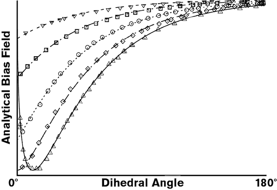 "Graphic - Caption: FIGURE 2 Caption: Kumar Ankit's simulation calculation (the points) across five datasets correspond with Martin Glicksman's theory of the bias field (the lines). The curved line represents the different intensities of the bias field along various angles of the solid-liquid interface (the dihedral angle). Graphic by Erika Gronek/ASU based on the original in ""Measuring solid–liquid interfacial energy fields: diffusion-limited patterns"" in the Journal of Materials Science"