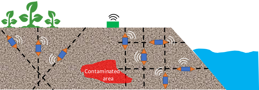 graphic showing how wireless sensing networks function