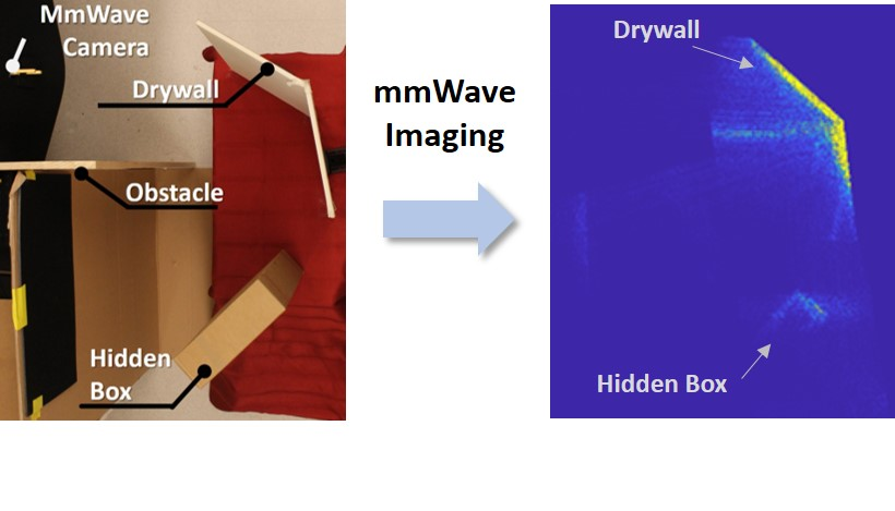 6G mmWave imaging allows for seeing around corners.