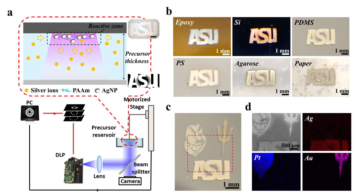 graphic showing process of 3D printing method
