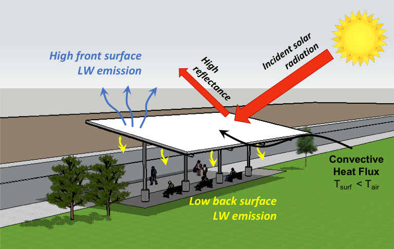 A graphic of a bus stop shelter with a reflective surface on the roof that can passively cool the surrounding area.